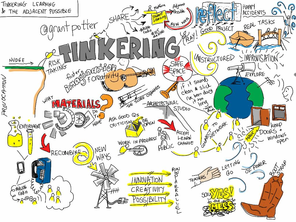 Doodle by @giuliaforsythe drawn during @grantpotter's presentation on Tinkering, Learning and the Adjacent Possible